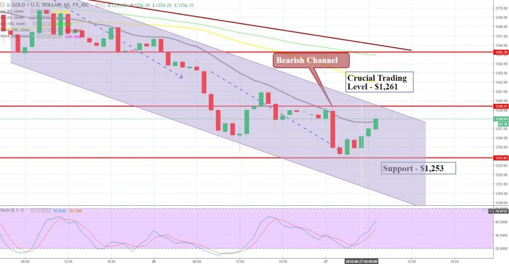 Gold Hourly Chart - Bearish Channel -