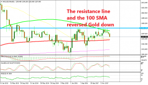 The red moving average is the target for Gold traders now