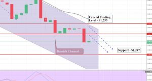 Gold - 2 Hour Chart - Bearish Channel in Play