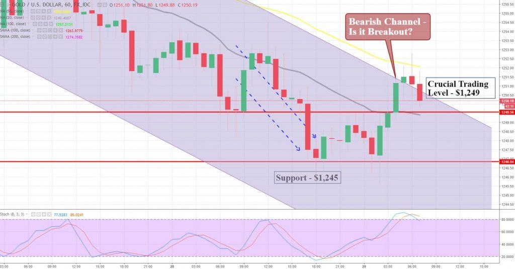 Gold - Bullish Channel Breakout