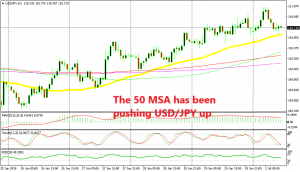 The trend is following the 50 SMA upwards