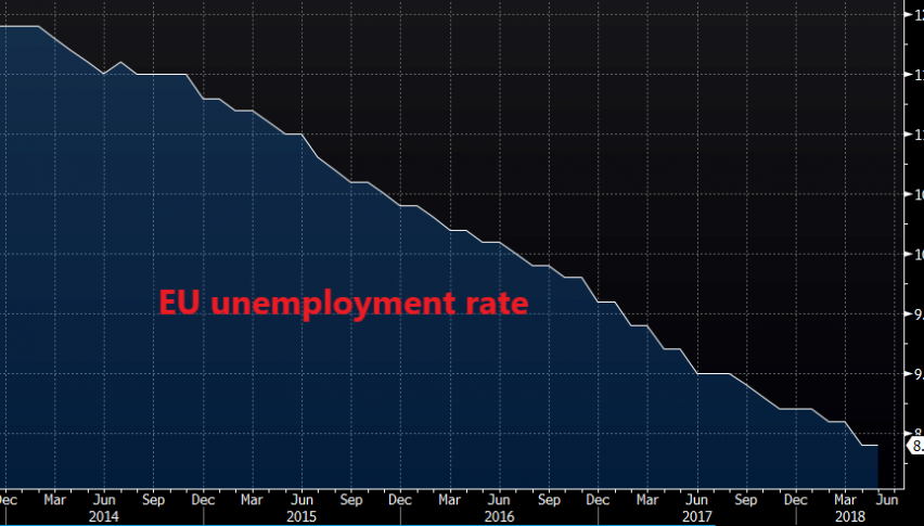The downtrend in unemployment has been steady