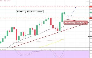 Crude Oil - Ascending Triangle Breakout