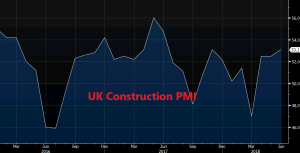 The construction sector has climbed up from the grave