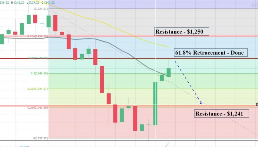Gold - 61.8% Retracement