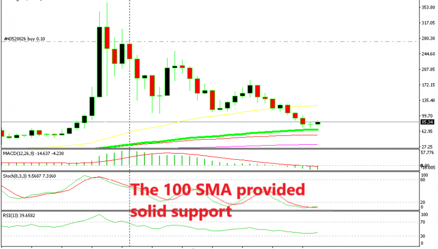 Litecoin is turning bullish above the 100 SMA