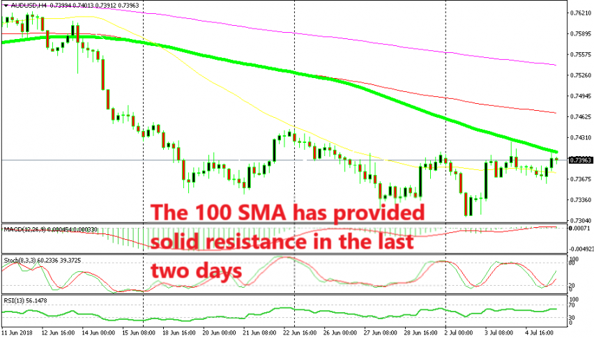 The 100 SMA looks like a good place to sell