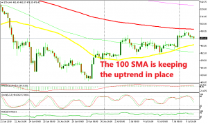 The 100 SMA is scaring the buyers away at the moment