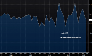 The industrial production continues to decline in the UK