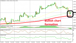 EUR/USD looks set for a retrace up according to the hourly chart