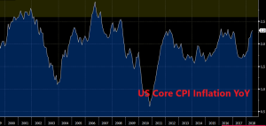 The trend of core US inflation looks pretty decent