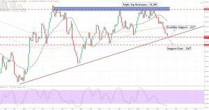 Gold - Bullish Trendline In Focus