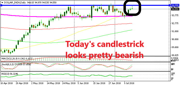 The resistance is reversing the price for the USDX