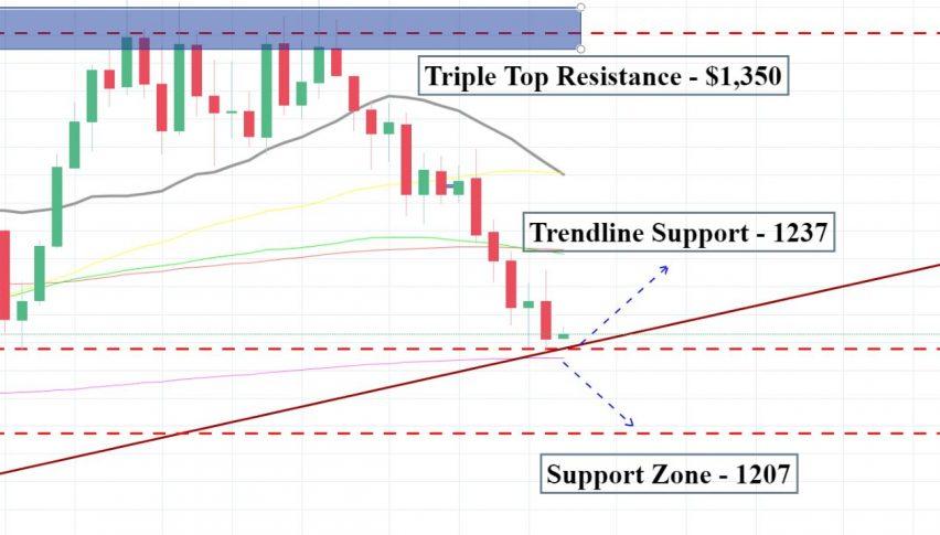 Gold - Weekly Chart Analysis