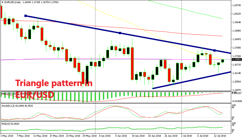 EUR/USD is expected to break in either side as the triangle gets narrower