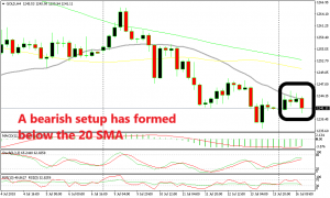 The downtrend has resumed again