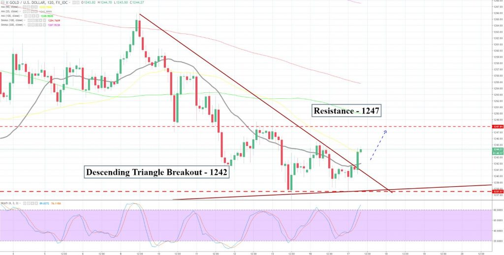 Gold - 2 Hour Chart