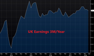 Wages have cooled off a bit but are still at decent levels