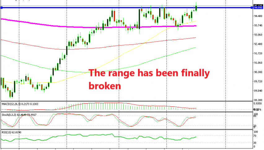 The resistance at 95 points should turn into support now