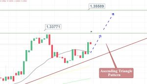 USD/CAD - Daily Chart