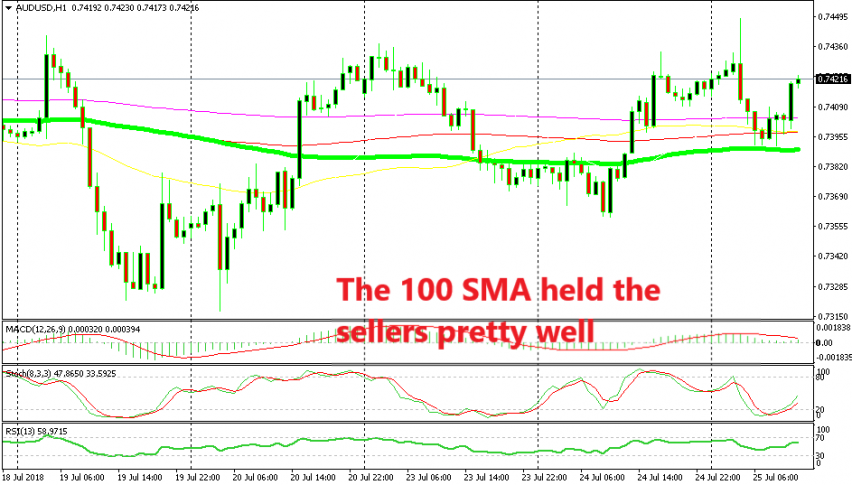 The dive after the CPI report ended at the 100 SMA