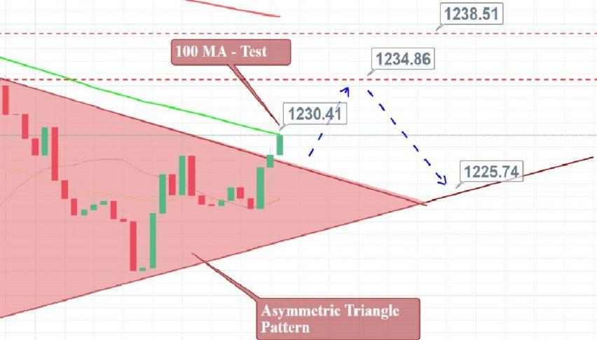 Gold - 2 Hour Chart - Asymmetric Triangle