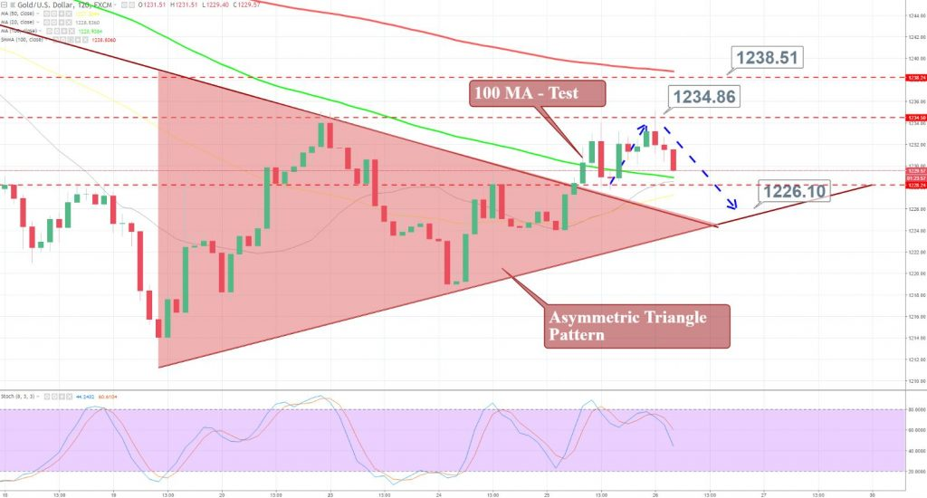 Gold - 2 Hour Chart - Asymmetric Triangle