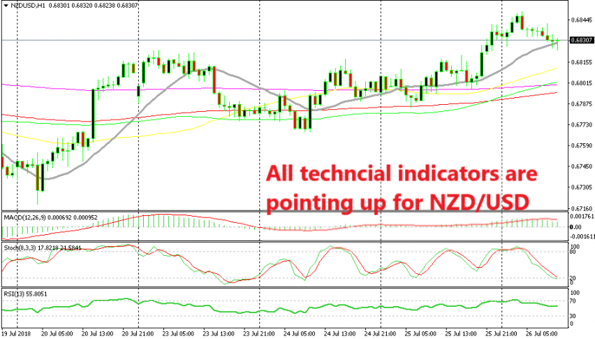 The uptrend continues for NZD/USD after yesterday's Trump-Junker meeting