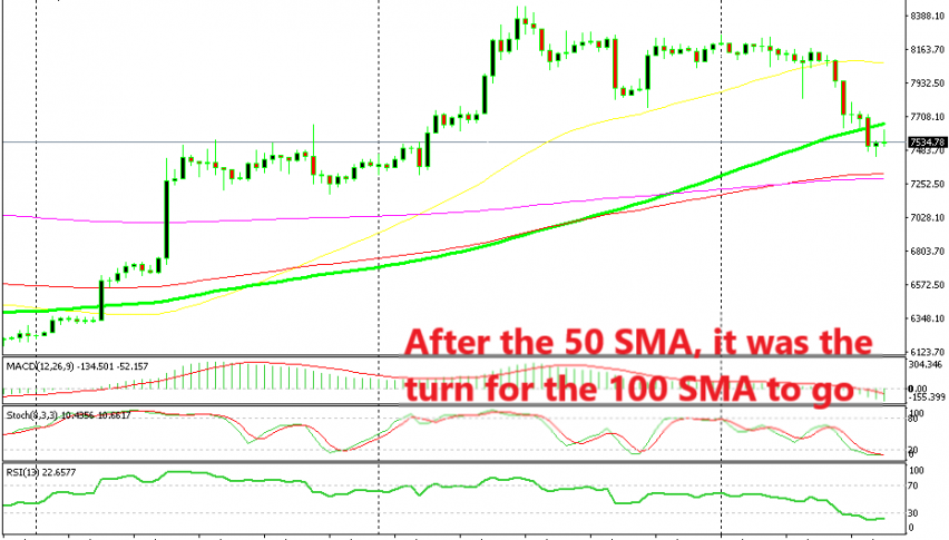The retrace is unfolding in Bitcoin after the strong bullish move last month