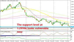 GBP/USD has resumed the bearish trend