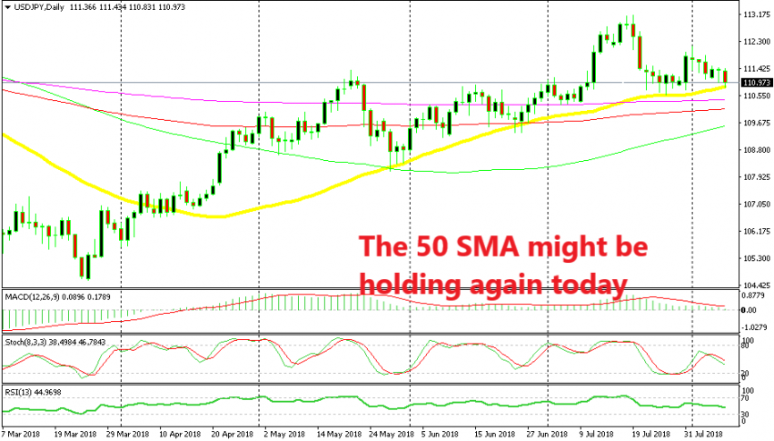 The 50 SMA is the defining line between bearish and bullish for USD/JPY