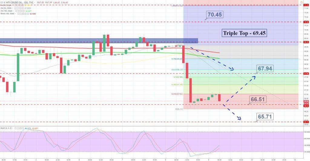 WTI Crude Oil - 2 Hour Chart