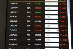 Series of Economic Events to Impact Multiple Currency Pairs