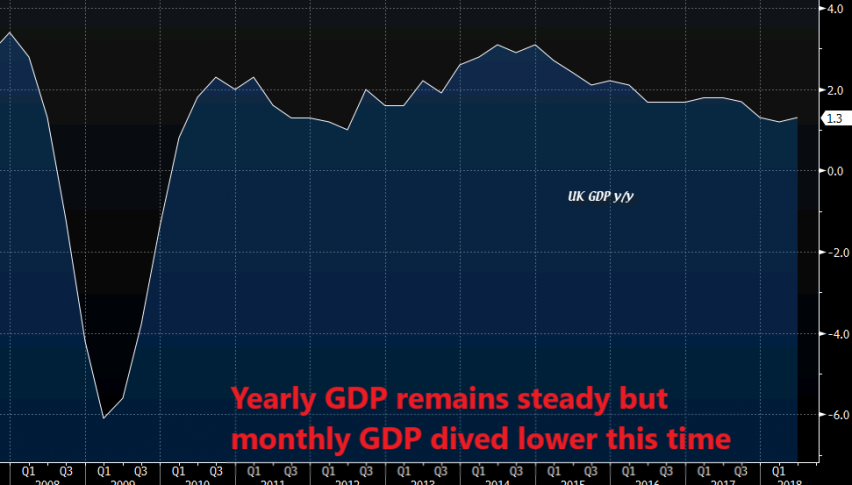 Very soft GDP reading this month