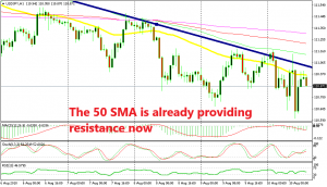 The 50 SMA and the ascending trend line are working well together