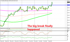 Now let's see how far the USDX will stretch the bullish move
