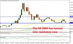 The trend is bearish until the 50 SMA gets broken