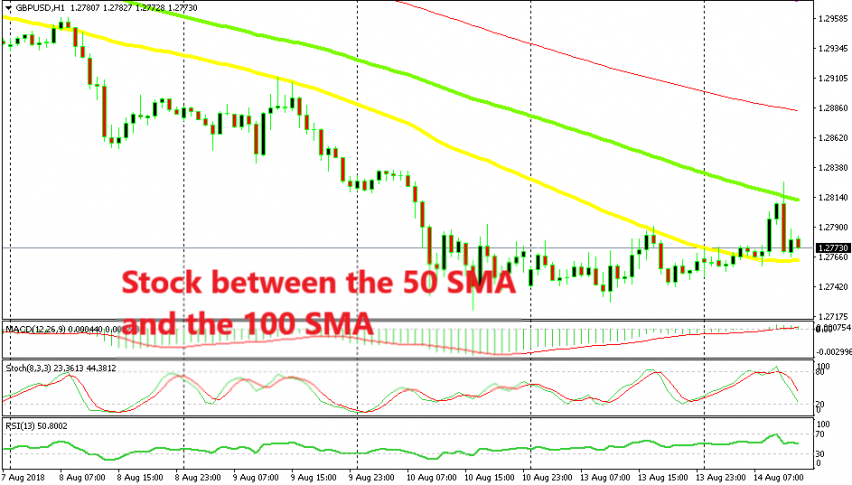 Hopefully, the 50 SMA will be broken first