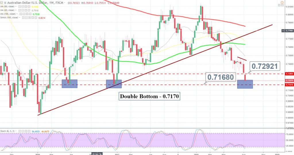 AUD/USD - Weekly Chart