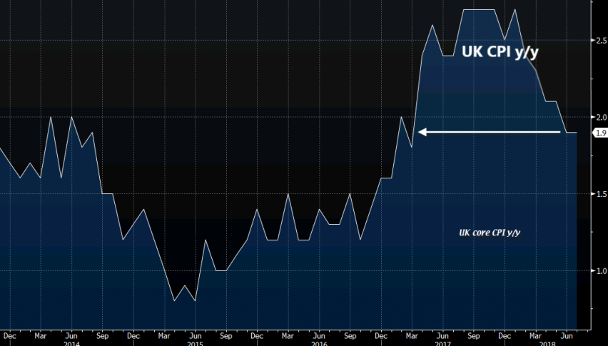 UK inflation figures