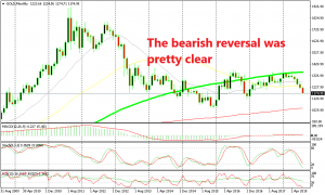 The downtrend is not over yet for Gold