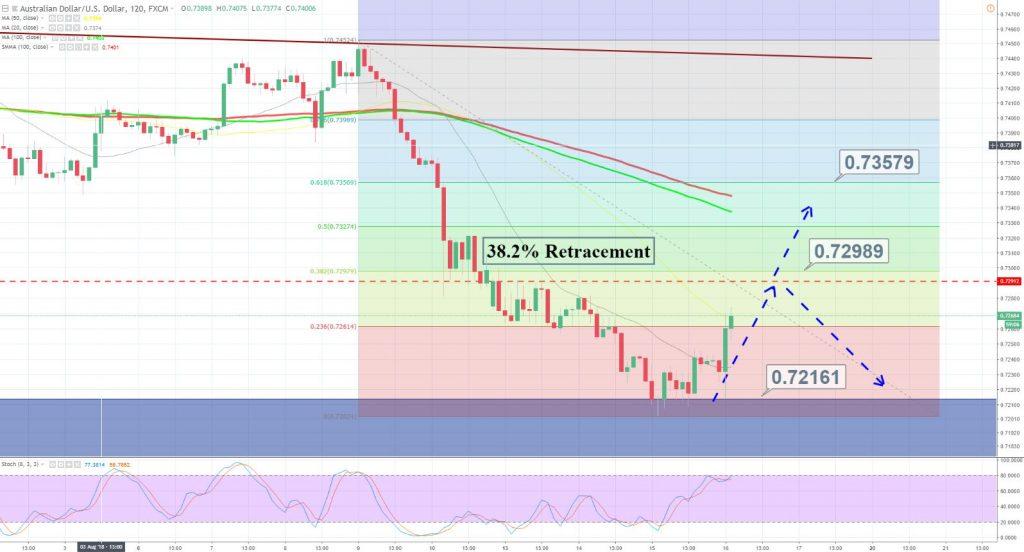 AUD/USD - 120 Min Chart