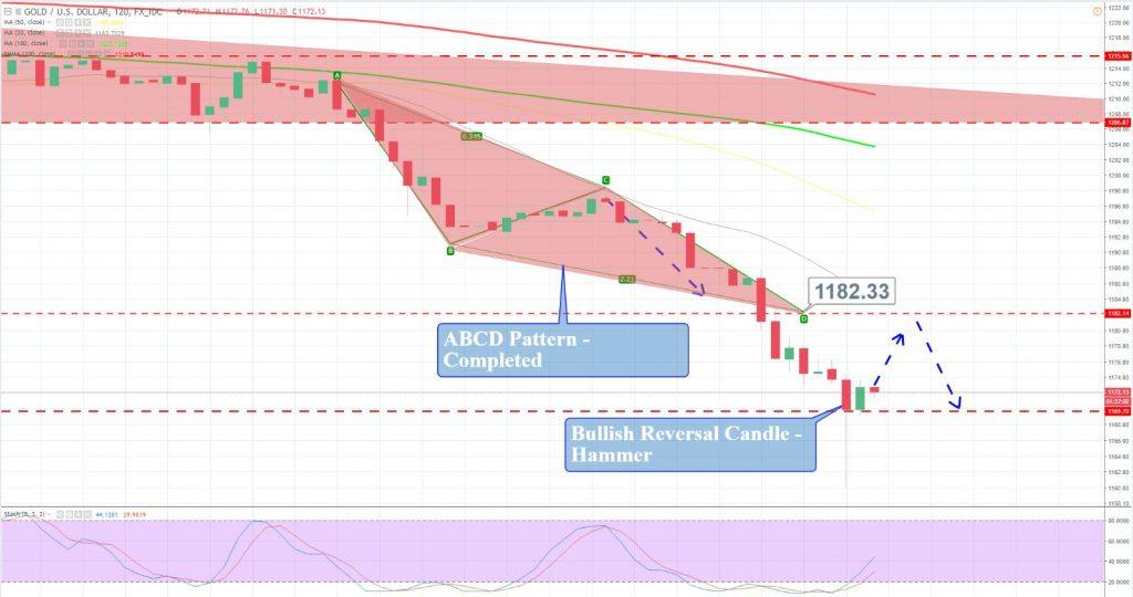 Gold - 120 Min Chart