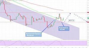 BTC/USD - 120 Mins Chart
