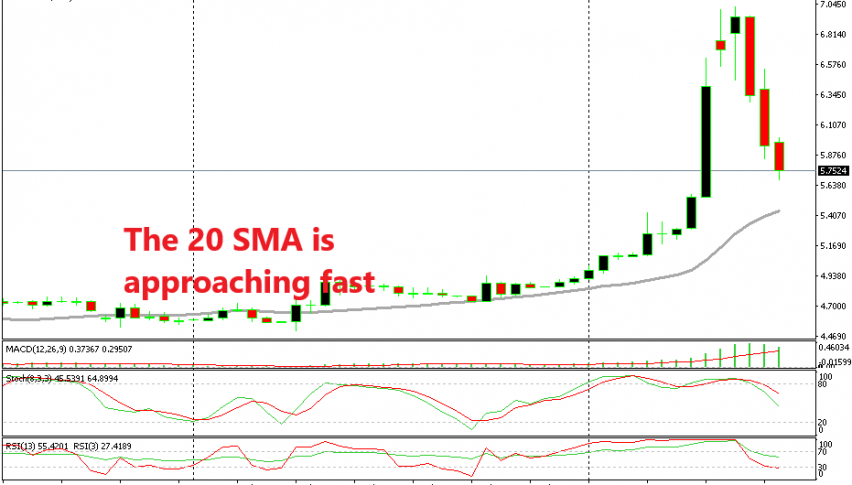 Let's see if this pair will reverse when the 20 SMA catches up with the price
