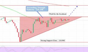 EUR/JPY - Hourly Chart