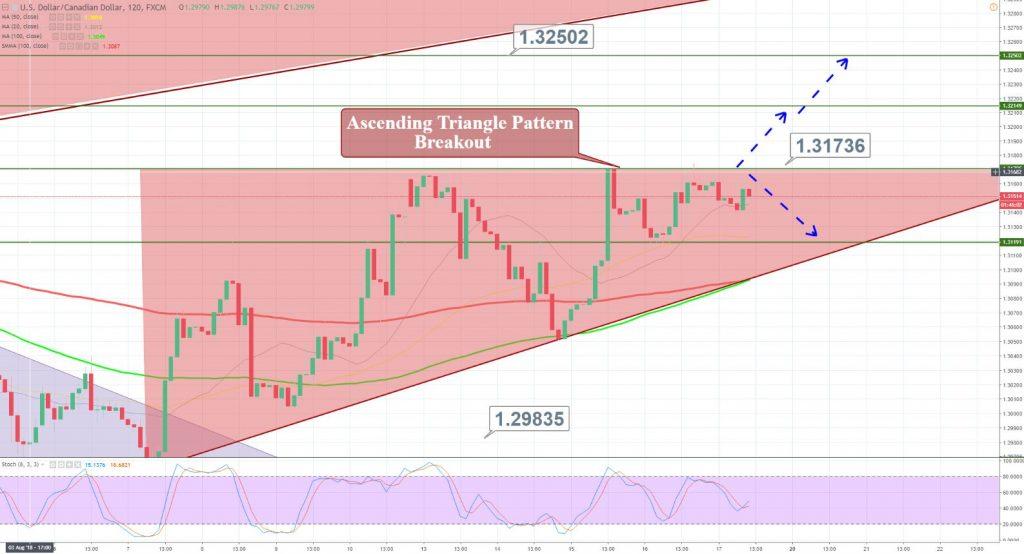 USD/CAD - 120 Min Chart