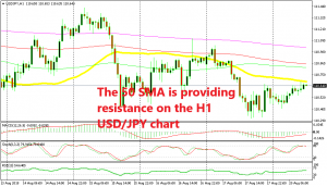 The 50 SMA is providing resistance on the USD/JPY H1 chart