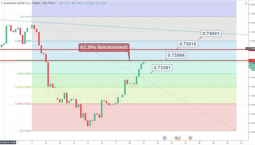 61.8% Retracement Achieved - What's Next?