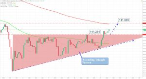 GBP/JPY - Hourly Chart